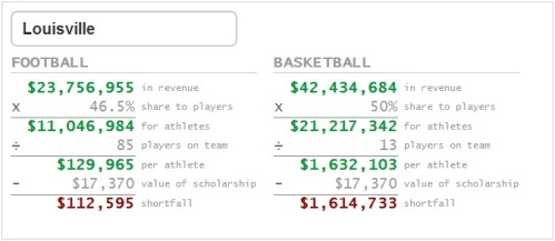 Louisville athletes pay