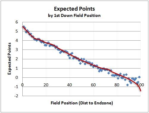 advanced nfl stats ep