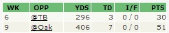 foles complete games